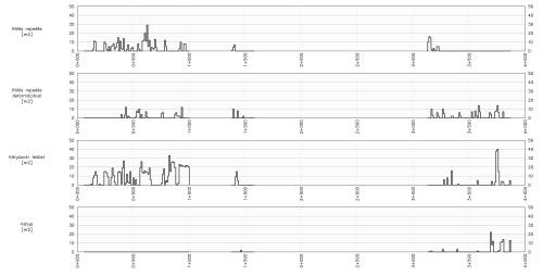 A 81114. jelű közúton végzett mérések grafikus kiértékelése.
